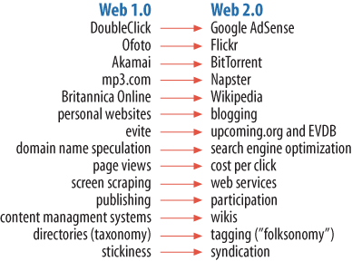 Tim&rsquo;s list of Web 1.0 versus Web 2.0 examples