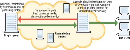 Overview of Akamai core pattern (courtesy of Akamai)