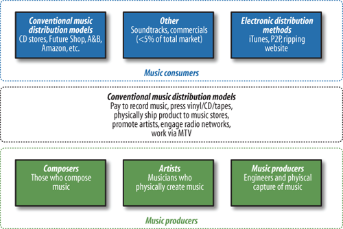 Conventional music industry model