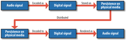 Distribution pattern for audio content