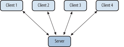 Typical client/server architecture model