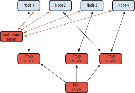 Load-balanced client/server pattern with proxies
