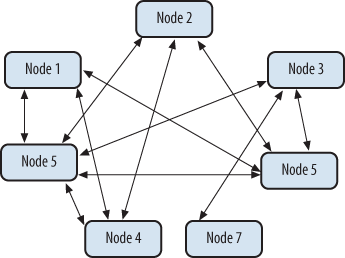 Ad hoc P2P network