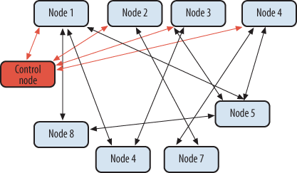 Centrally orchestrated P2P network