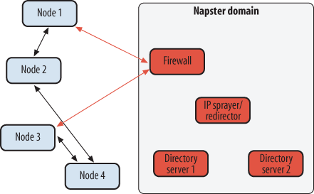 Conceptual view of Napster&rsquo;s mostly P2P architecture