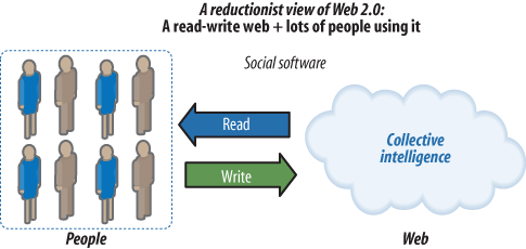 Reductionist view of Web 2.0