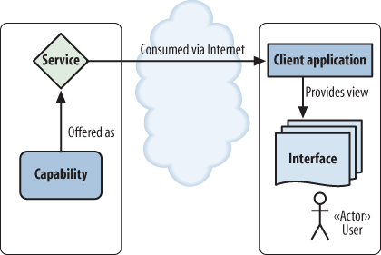 A basic service-consumer pattern