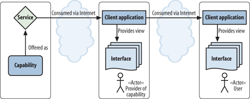 "A service consumer acting as a service provider or ""intermediary"""