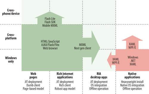 The landscape leading to hybrid online/offline development platforms