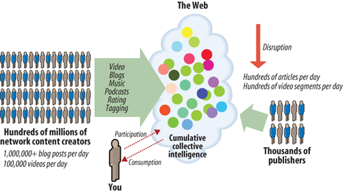 The You Era: Consumer-generated content swamping and disrupting traditional media