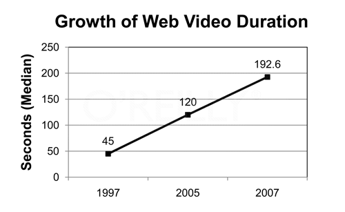 Growth in the duration of web videos