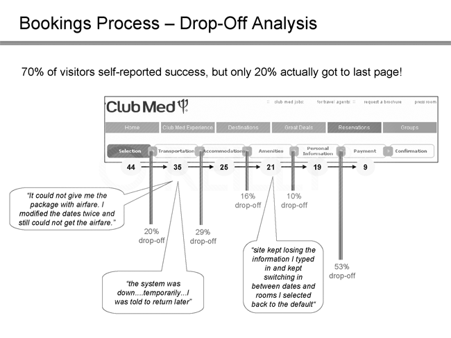 Conversion funnel with drop-off rates and comments