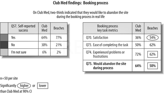 Club Med findings: booking process