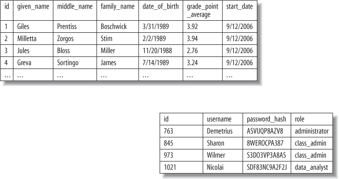 Multiple but unconnected tables in a database