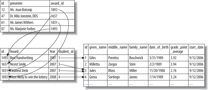 Connected tables in a database