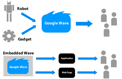 TWaves are containers for extensions, while applications and web pages are containers for embedded waves.
