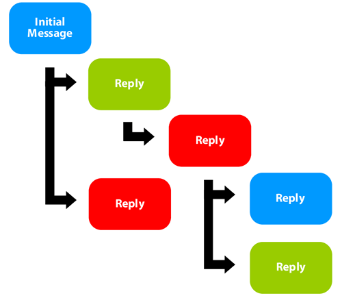 The threaded conversation model includes one or more threads based on replies to an initial message or replies to other replies.