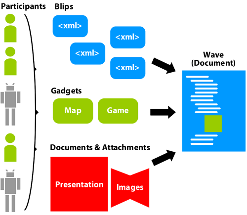 Blips, including gadgets, documents, and attachments, are added to a wave by participants to form a new type of online document.
