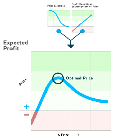 Expected profit
