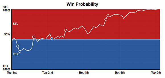 Win probability from World Series 2011 game 7