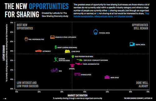 Opportunity Infographic - The New Sharing Economy Study by latddotcom, on Flickr
