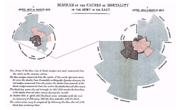 Mortality of the British Army by Florence Nightingale