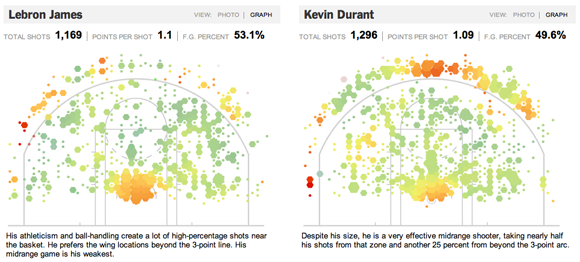 LeBron James and Kevin Durant shot selection visualizations